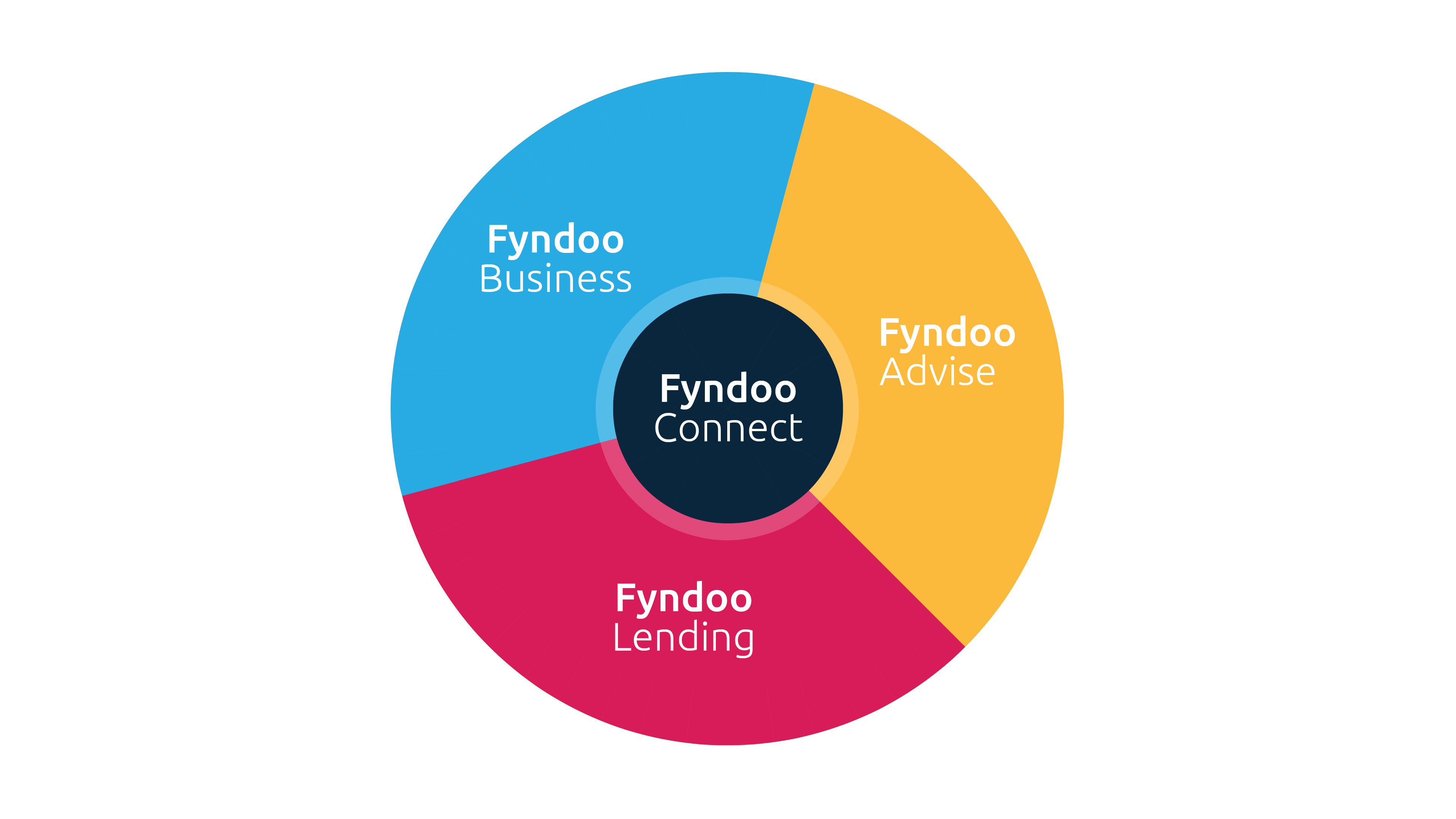 Fyndoo Ecosystem