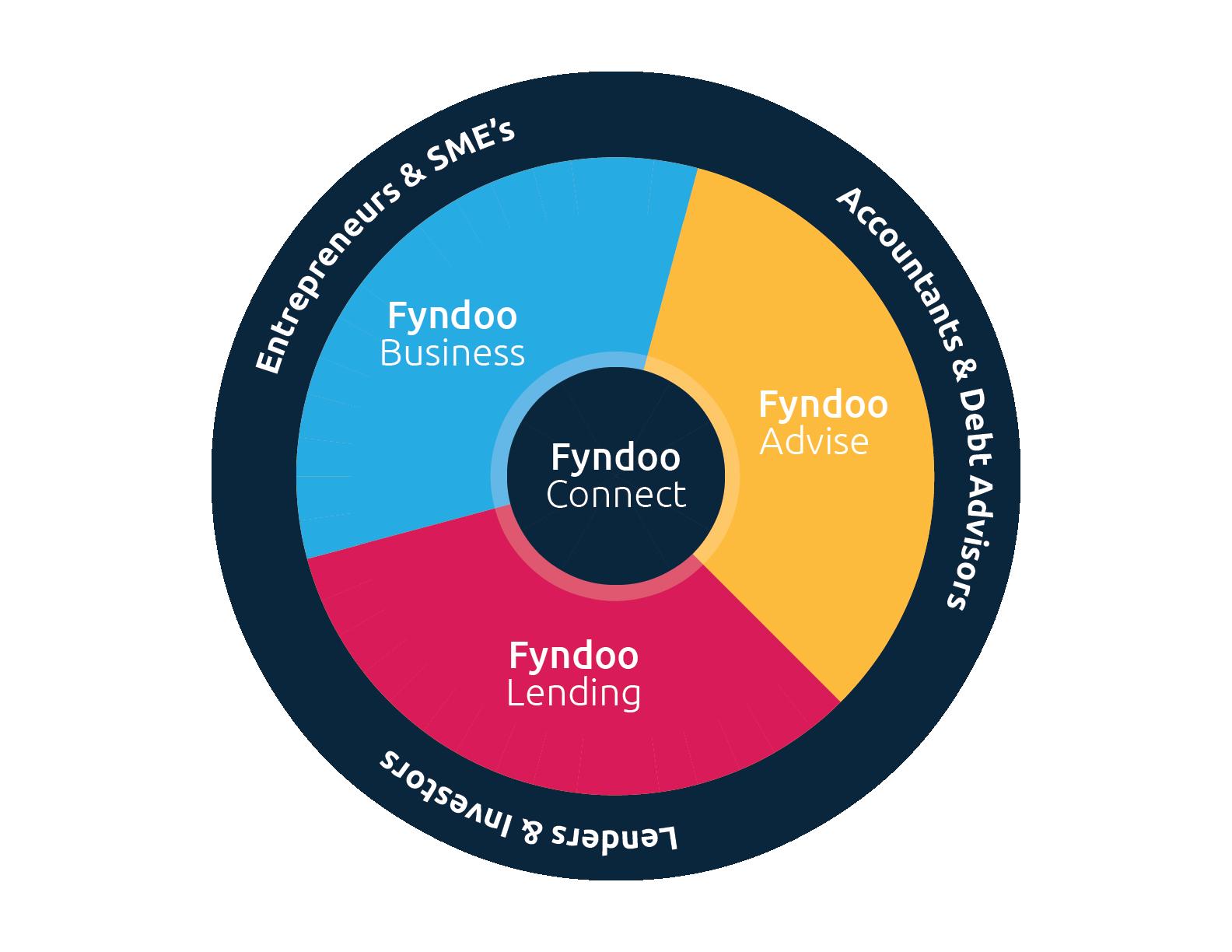 Fyndoo Eco System